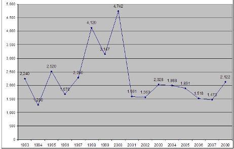 Eng_Construction_Graph