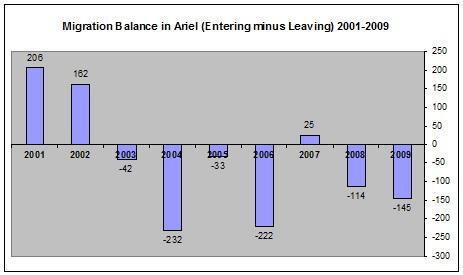 Migration Balance Ariel
