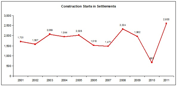 Total number of construction starts in settlements, both private and public - according to the Israeli CBS data (the data for year 2011 is of Peace Now)