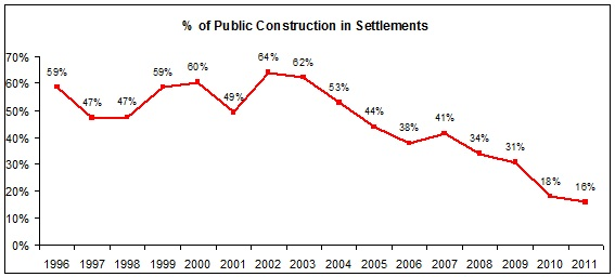 The percentage of Government Construction in settlements - according to the Israeli CBS data.