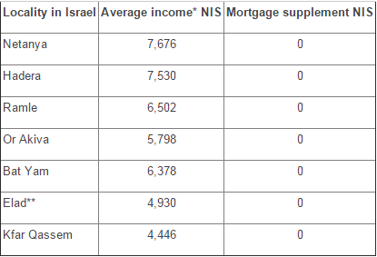 "*Average income of self-employed, CBS figures for 2008 **A haredi (ultra-orthodox) locality. For example, the haredi town of ""Elad,"" in Israel, does not enjoy benefits, whereas the haredi settlement of Modi'in Illit, only a few kilometers away, with the same socioeconomic profile, enjoys extensive benefits."