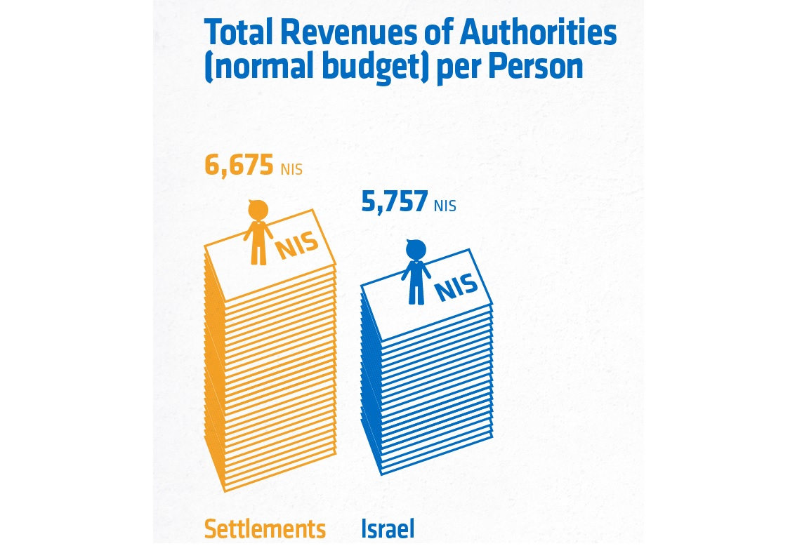 Price of Settlements snapshot