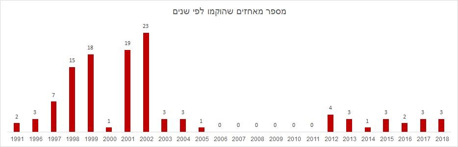 גרף של מספר המאחזים שהוקמו בכל שנה